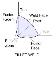 welding-fillet-1b