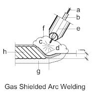 welding-gas-shielded-arc