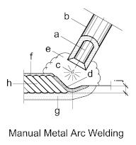 welding-manual-metal-arc